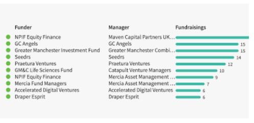 Fundraising tech compani